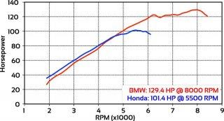 2018-Honda-Gold-Wing-vs-BMW-K-1600-GTL-dyno-run-HP.thumb.jpg.79d6a4934644627ab64a30bf490bec9b.jpg